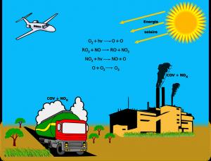 Bei heißem Wetter steigt die Ozonbelastung rapide an.